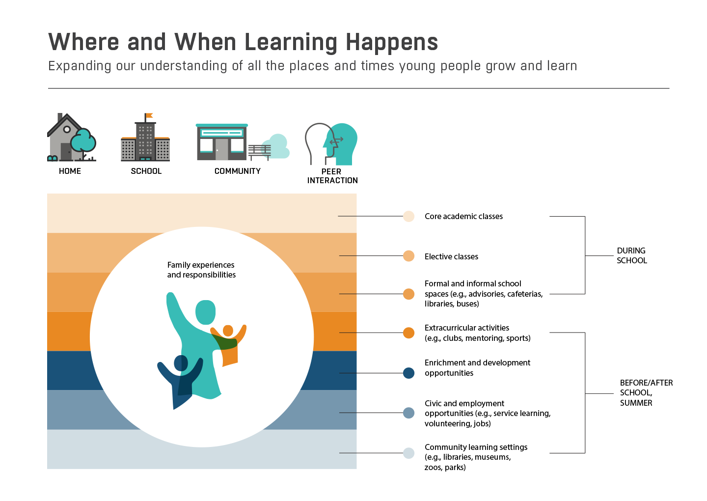 Learning Happens Everywhere Public >> Chapter 1 How Learning Happens A Nation At Hope